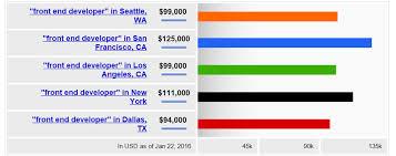 Mobile Designer Salary Web Developer Salary Expectations For 2016 Coding Dojo