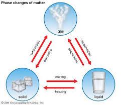 Melting Point Chemistry Britannica Com