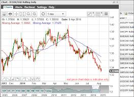 Forex Charts Live Uk Currency Currencies Forex Currency