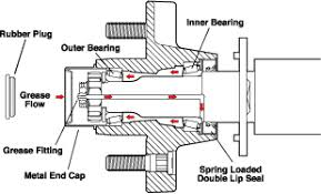 trailer service leonard buildings truck accessories instructions for greasing the axle