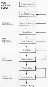 Y Chart In Vlsi Design Design Of Vlsi Systems Chapter 1