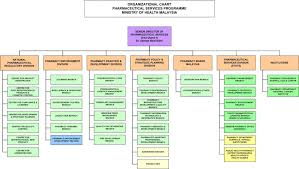 Organization Chart | Pharmaceutical Services Programme