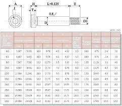 Screw Bolt Size Chart Socket Cap Screw Sizes Dostidesirethane Co