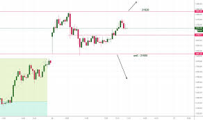 Banknifty Intraday Chart Banknifty Index Charts And Quotes Tradingview