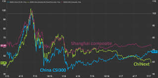 Chinext Chart Mini Crash In Chinese Tech Stocks Hides Bigger Picture For