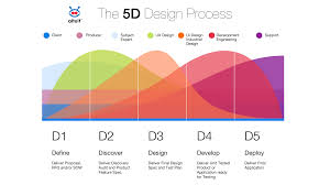 Software Solutions And Designs The Altuit Process 5ds Altuit Design Medium