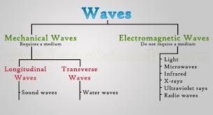 transverse and longitudinal waves venn diagram types of waves mechanical waves electromagnetic waves ssp