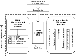 Business Organizational Chart Magnificent Organizational Structure Of Peking University RD Service Base