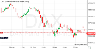 Techniquant Dax Performance Index Dax Technical Analysis