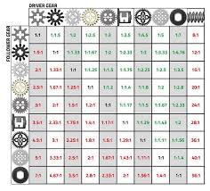 Print Friendly Gear Ratios Table Lego Gears Lego Lego