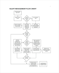 Corrective Action Flow Chart Onourway Co
