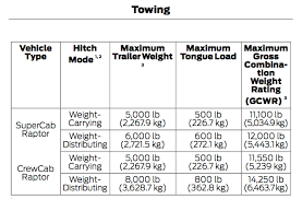 2018 Ford Truck Towing Capacity Chart 2017 Ford Raptor Comprehensive Guide To Maximum Towing And
