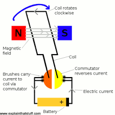 similiar how an electric motor works diagram keywords paper force on an electric charge in a magnetic field simulation
