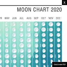 Moon Charts Australia