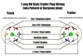 seven pin wiring diagram 8 pin camper wiring harness diagram wiring Trailer Light Wiring Harness at Trailer Light Harness Diagram