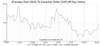 Ghanaian Cedi Ghs To Canadian Dollar Cad Exchange Rates