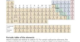 Knowledge Class: Introduction to the Periodic Table