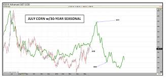 Corn Seasonal Chart U S Corn Review Can Bulls Push Prices Past 4 25 This Month
