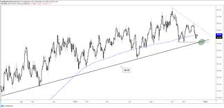 Us Dollar Charts Euro Pound Silver Outlook More