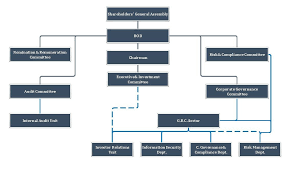 Corporate Governance Structure Chart Warba Insurance Company Corporate Governance Structure