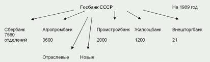 История возникновения банков СССР web konspekt ru В результате в СССР сложилась следующая банковская система