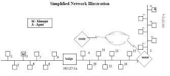 snmp wiring diagram network management network management basics snmp every device on the internet has a physical hardware address draw wiring diagrams