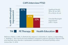 Ptsd Chart Research On Tm And Ptsd Tm For Veterans
