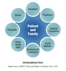 Understanding Hospice Types Of Care Kindred Hospice