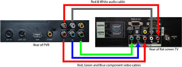 how do i connect a pvr to a flat screen tv geoff the grey geek the
