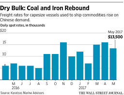 The State Of Global Shipping In Three Charts Wsj