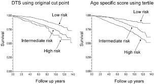 Exercise Stress Test Mets Chart Treadmill Scores In Elderly Men Sciencedirect