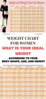 Human Weight Chart Weight Chart For Women What Is Your Ideal Weight According To Your