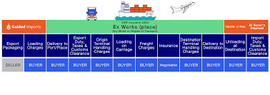 8 hrs for cpltc is included not in addition to. Ex Works Incoterms What Exw Means And Pricing Guided Imports