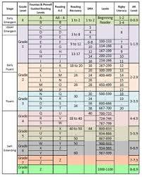 Reading Level Correlation Chart Lexile Worksheets Teaching