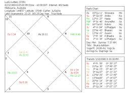 Lottery Winners Astrology Charts Shayn Astrology