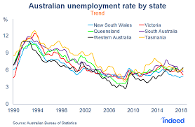 Australian Unemployment Rate By State Indeed Hiring Lab