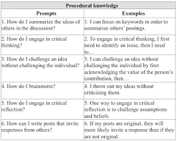 a framework for identifying and promoting metacognitive knowledge table 3