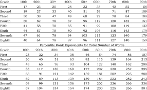 Percentile Rank Equivalents For Lexical Measures By Grade