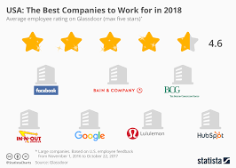 infographic usa the best companies to work for in 2018 statista