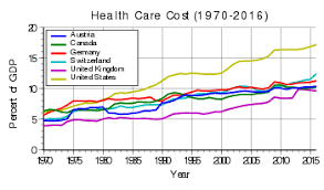 Canada Vs Usa Healthcare Chart List Of Countries By Total Health Expenditure Per Capita