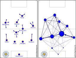 Team Analysis Leicester City Spielverlagerung Com