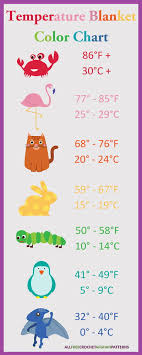 What Is A Temperature Blanket