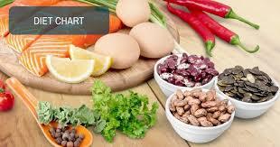 Diet Chart For Kidney Transplant Patients Kindly Suggest A Diet Chart For A Kidney Transplanted Patient