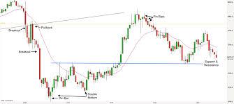 Ftse 1000 Chart Trading The Ftse November 2016 Week 3
