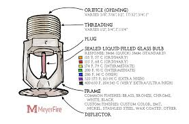 Components Of A Fire Sprinkler