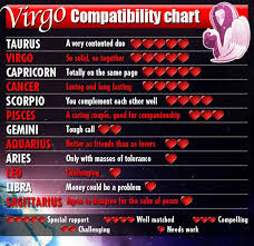Virgo Horoscope Compatibility Chart Horoscopes Celebrity Predictions Love Valentines Day