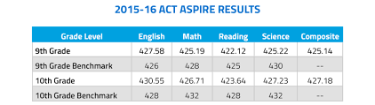 67 Competent Average Lexile By Grade