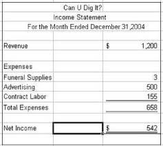 simple balance sheet example simple balance sheet and income statement example