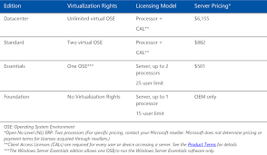 sql server 2016 editions comparison chart windows server editions and versions a comparison spiceworks