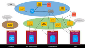 Fiserv Org Chart Enterpriseknowhow Blog Blog Archive The Digital Customer